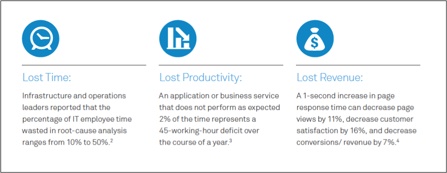 Poor application performance metrics can indicate lost time, productivity and revenue