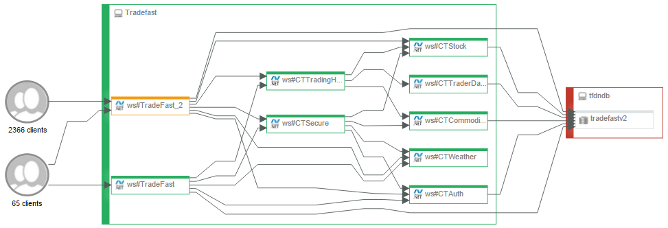 Automatically generated Application Map showing transaction flow through servers and sub-components and out to external dependencies.