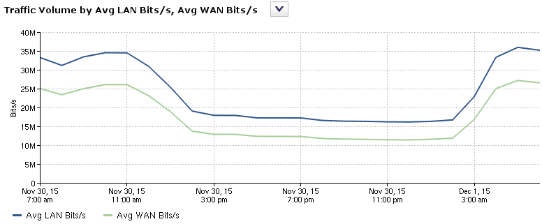 NetProfiler WAN Optimization Report: total traffic volume