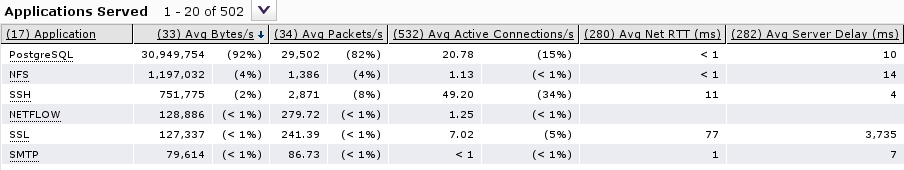 Traffic report for a remote site showing the highest bandwidth applications not being optimized