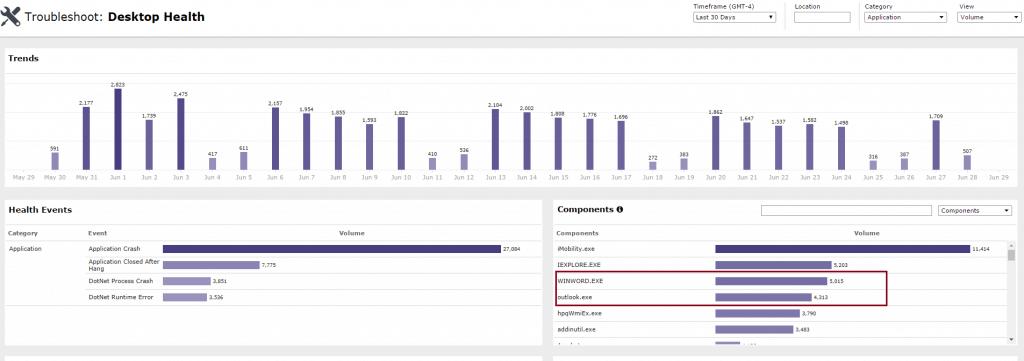 EUEM Desktop Health Monitoring Dashboard