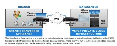 EMC+and+Riverbed