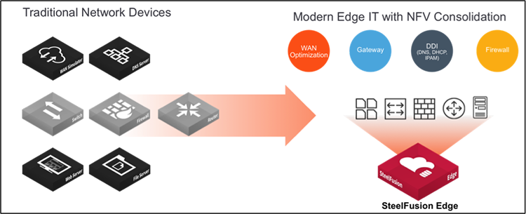 Joint Solution Guide from Riverbed and Palo Alto Networks