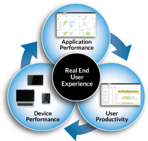 three streams of data for end user experience monitoring