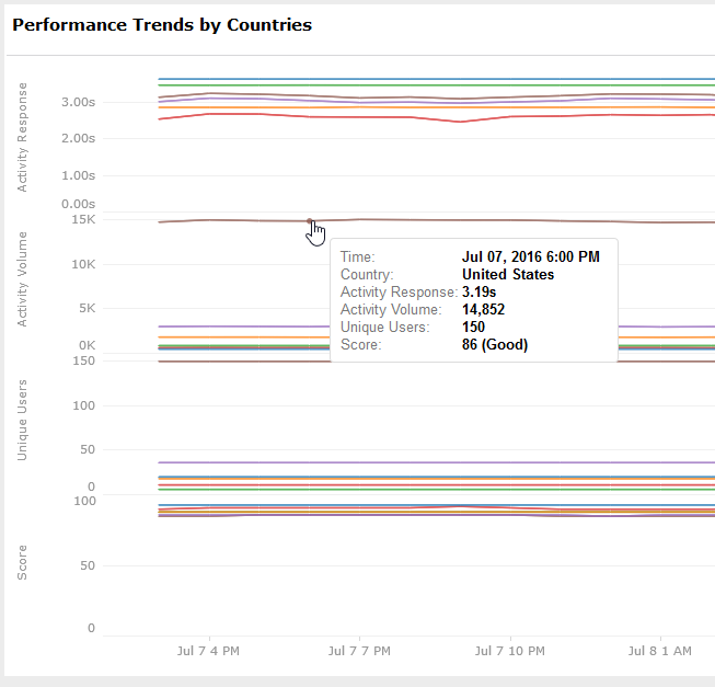 Performance Trends by Countries Dashboard