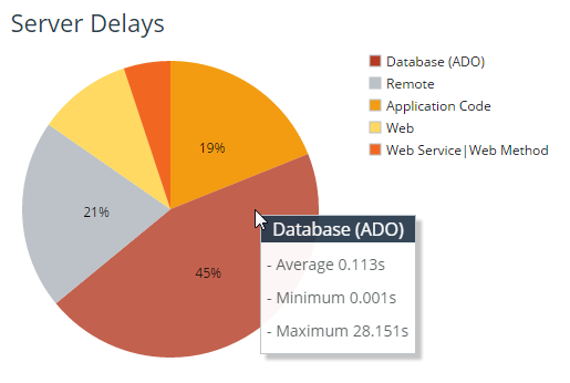 Breakdown on top categories of server delay, showing the database is responsible for 45% of overall slowness.