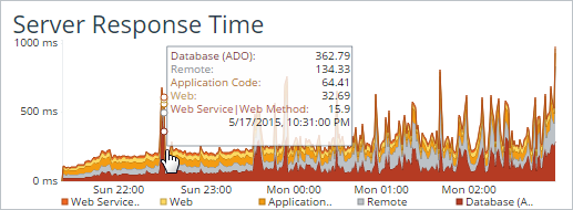Server Response Time composition chart showing stacked categories of delay. This allows you to rapidly triage if a spike is due to application code or remote dependencies such as Web Services or Databases.