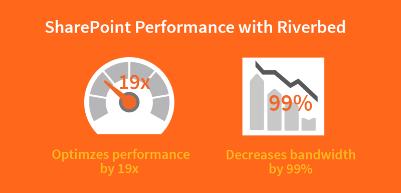 Optimize Your SharePoint Applications in the AWS Cloud with Riverbed!