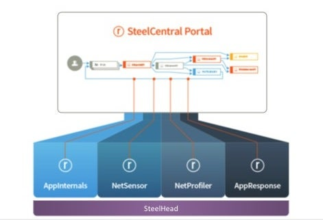 Riverbed+SteelCentral+Portal