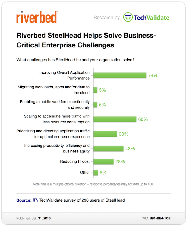 SteelHead+helps+with+business+challenges