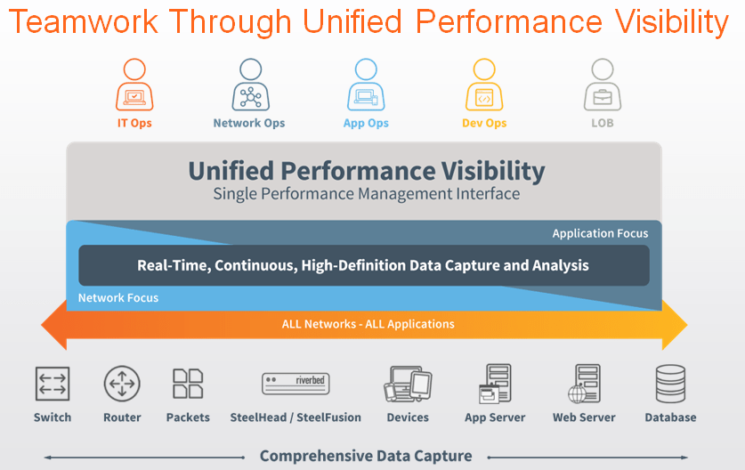 Application Performance though Unified performance visibility