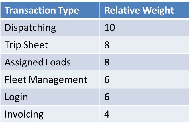 Relative weight by transaction type