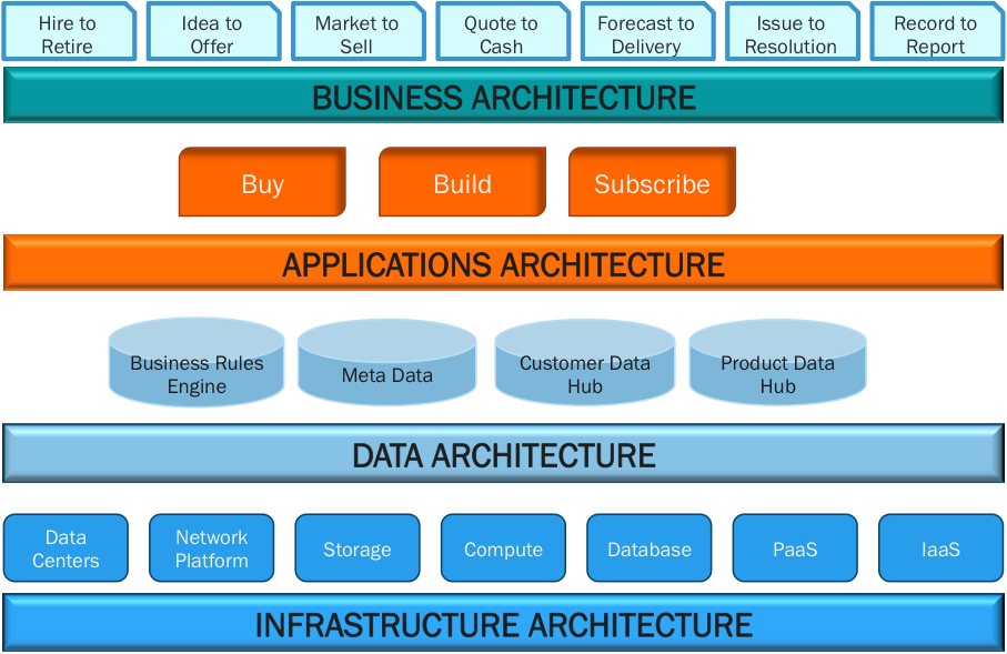 Enterprise architecture layers