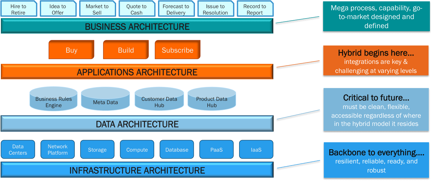 Hybrid enterprise architecture