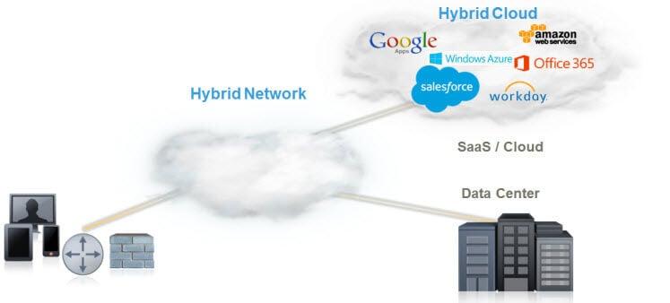 Hybrid Enterprise
