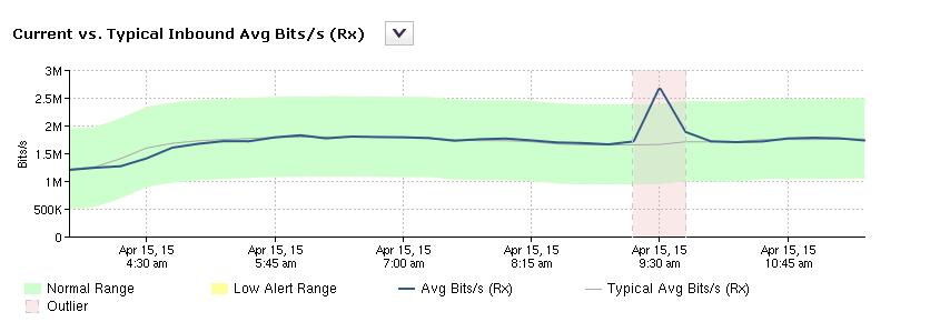 NetProfiler River Graph