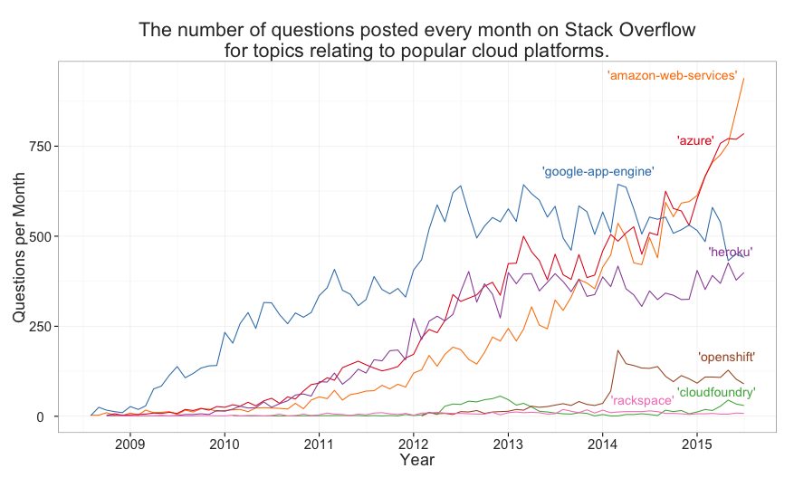 Trends for cloud platforms on Stack Overflow