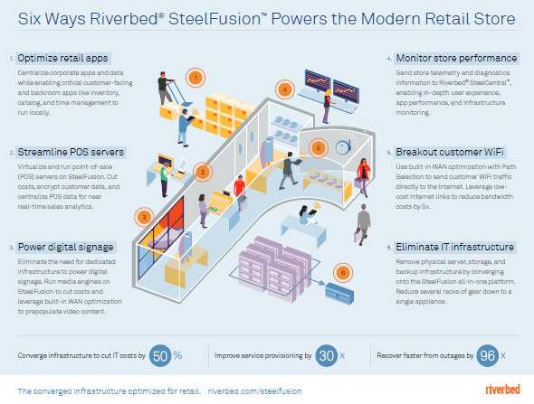 SteelFusion Retail Infographic