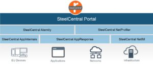 Riverbed SteelCentral