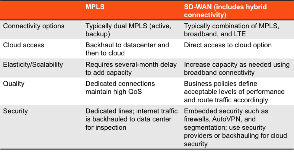 SD-WAN vs  MPLS: A Guide to Choosing the Best WAN Solution