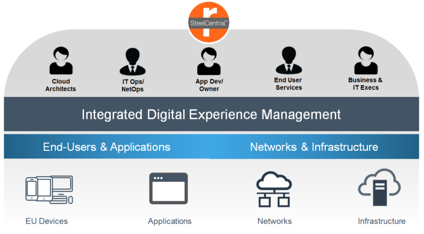 SteelCentral Digital Experience Management