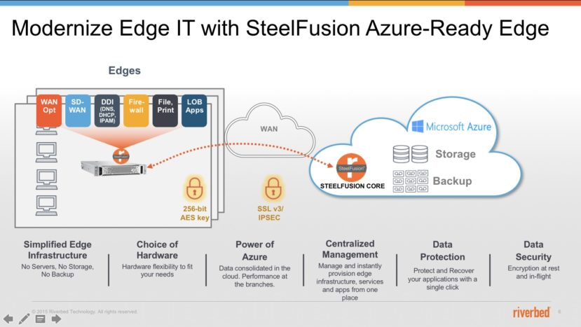Modernize Edge IT with SteelFusion Azure-Ready Edge