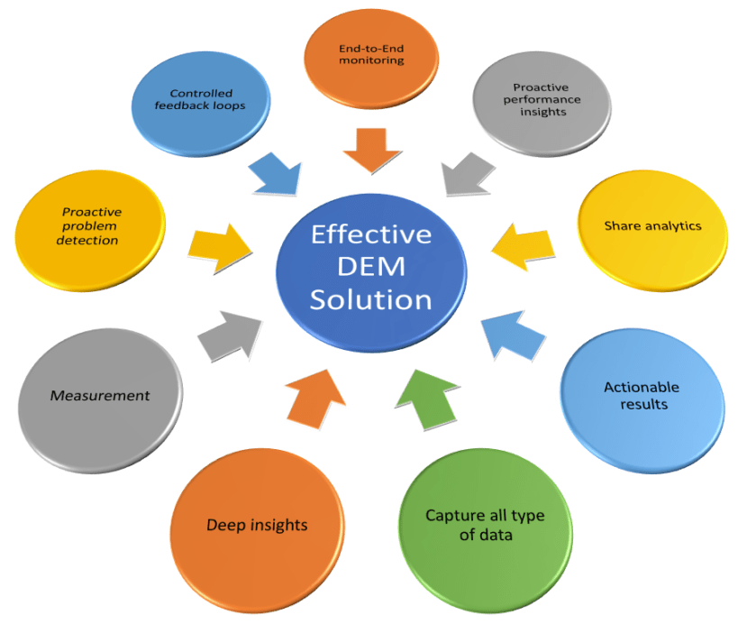 Effective Digital Experience Management (DEM) encompasses all aspects