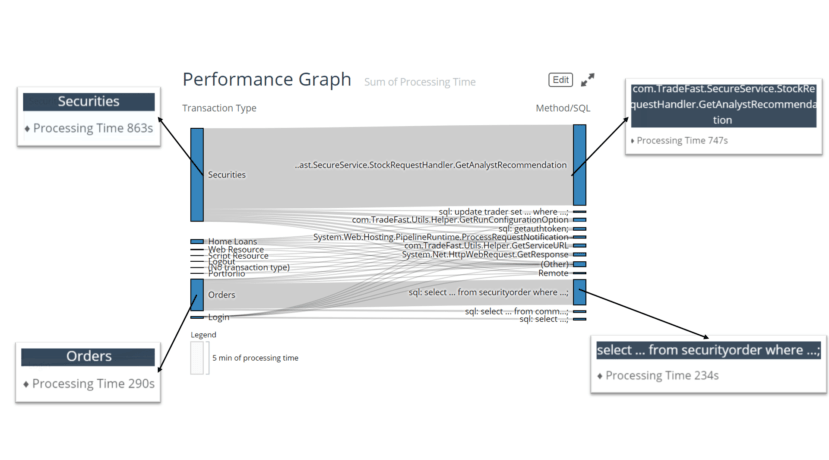 performance graph processing time