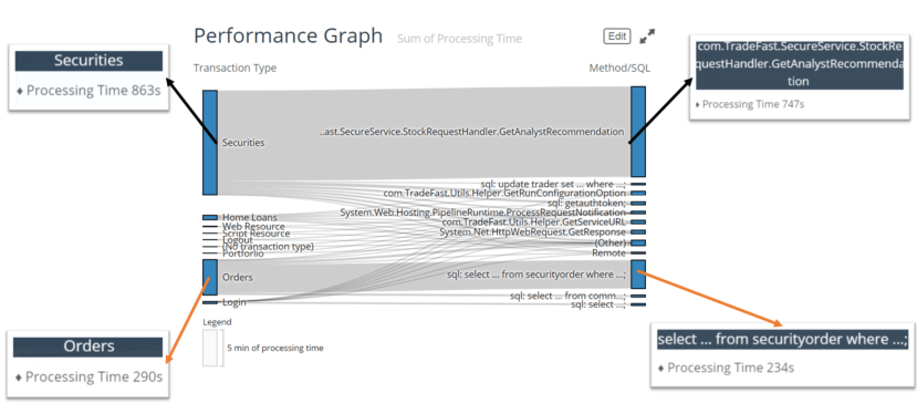 performance graph sum of processing time