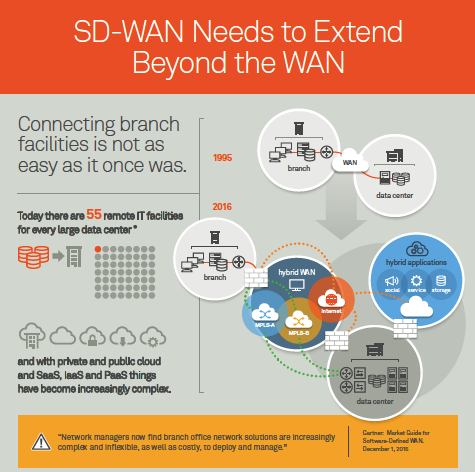 SD-WAN Needs to Extend Beyond the WAN