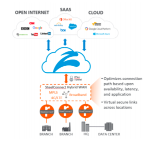 SD-WAN Security, SteelConnect + Zscaler