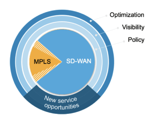 Hybrid VPN combines the best of SD-WAN and MPLS