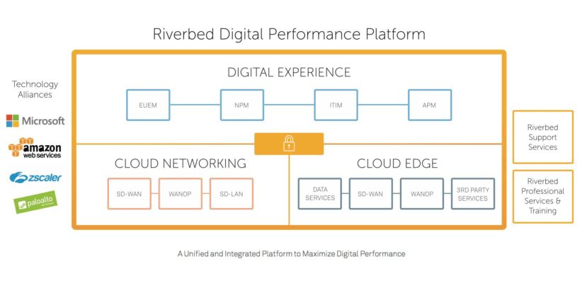 Riverbed Digital Performance Platform—an integrated and unified solution to maximize your digital performance.