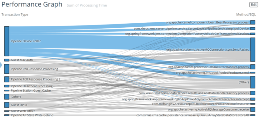 Cloud Field Day - Performance Graph: transaction