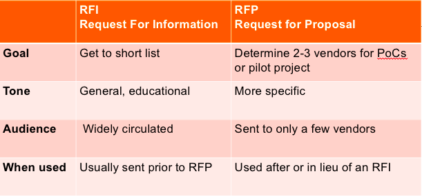 Tyranny of Choice of Vendors and Why You Need a Good SD-WAN RFP