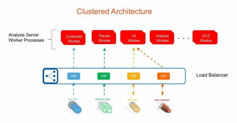 clustered architecture