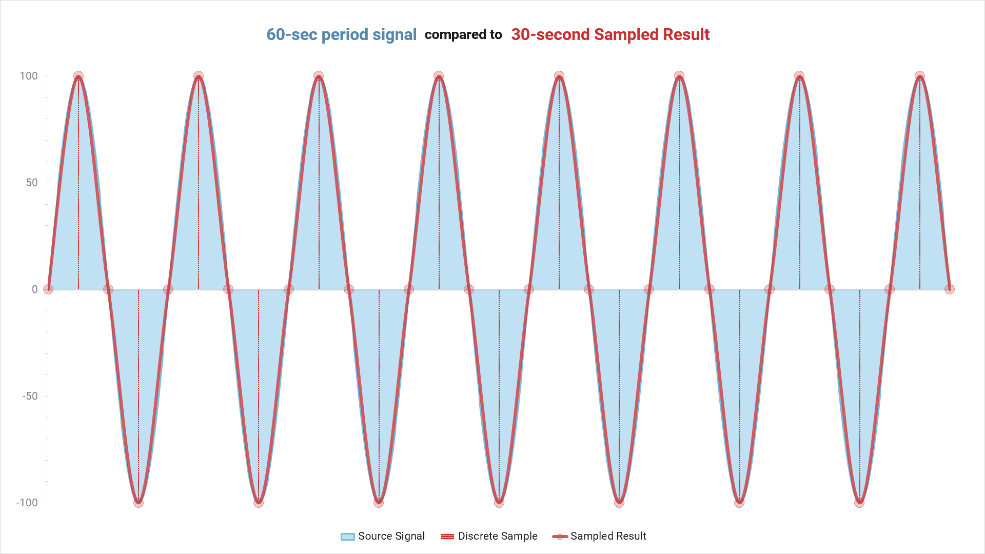 Aliasing: 60-second period signal compared to 30-second sampled result