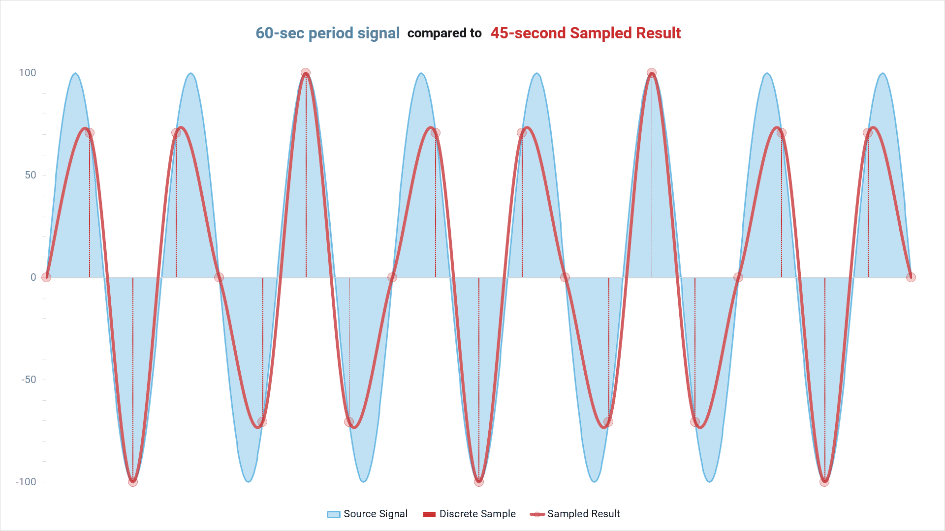 Aliasing: 60-second period signal compared to 45-second sampled result