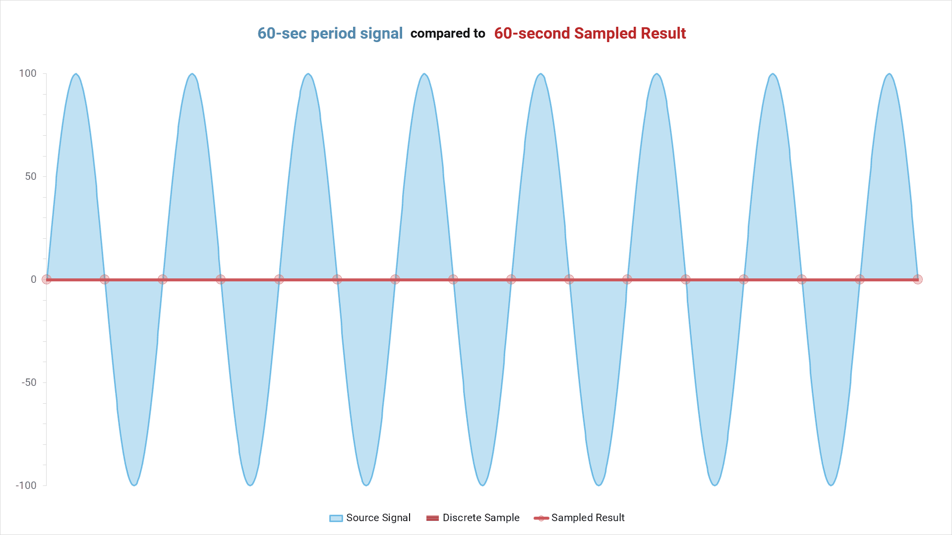 performance data: 60-second period signal compared to 60-second sampled result