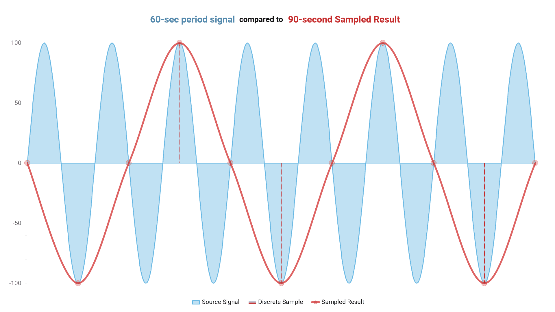 Aliasing: 60-second period signal compared to 90-second sampled result