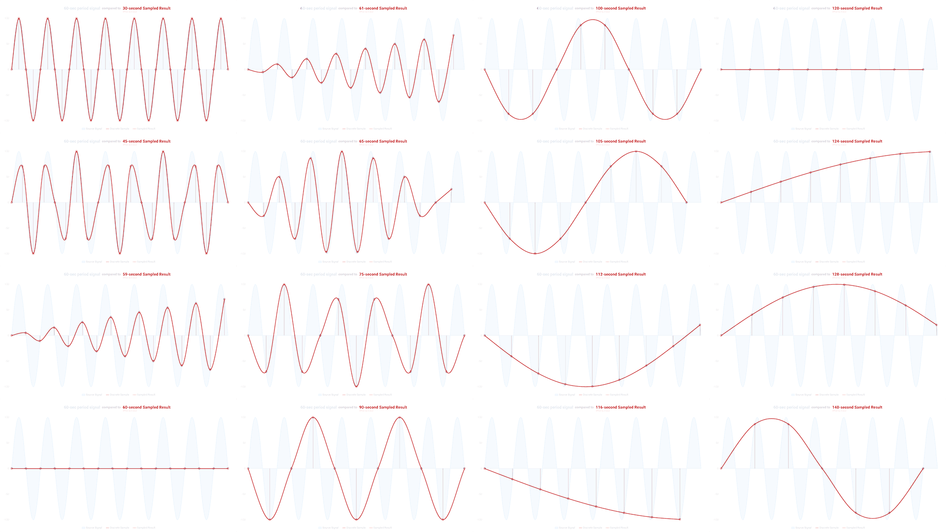Aliasing: 60-second period signal compared to various sampled results