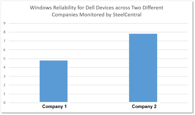 Windows reliability, desktop services