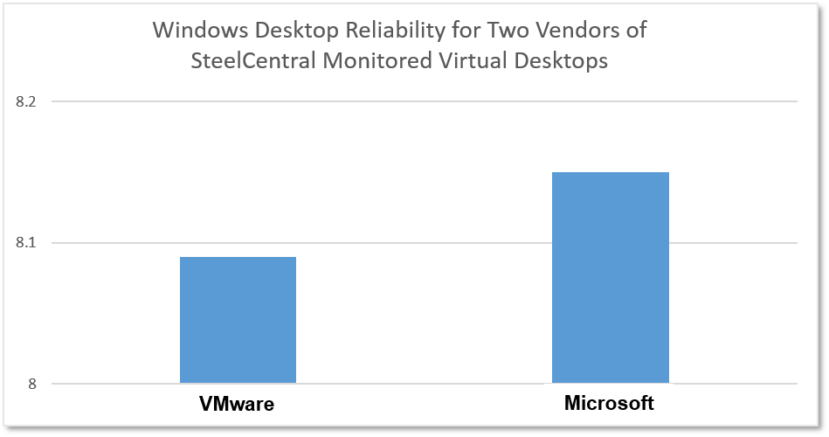 Windows reliability, Virtual Desktop, VDI