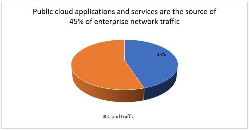 45% of enterprise network traffic is attributable to Cloud applications and services.