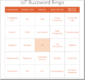 IoT Buzzword Bingo card to learn about Internet of Things