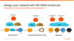 Design your network with SD-WAN constructs