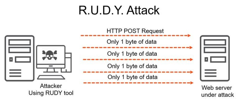 DDoS: Detect and Mitigate Attacks with SteelCentral NetProfiler