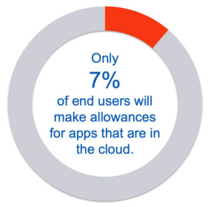 Only 7% of end users make allowances for apps that are in the cloud