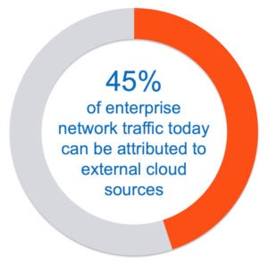 45% of enterprise network traffic can be attributed to external cloud sources