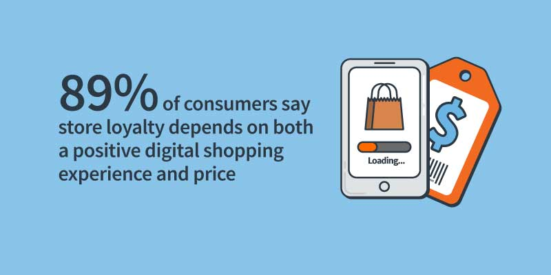89% say store loyalty is determined by shopping experience and price